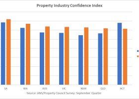 https://sourceable.net/election-raises-property-confidence/
