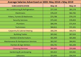 https://sourceable.net/tradespeople-ride-construction-jobs-boom/seek-tradespeople-salaries/
