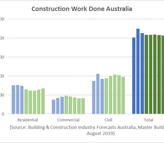 Seven Growth Sectors Will Defy Construction's Glide Lower