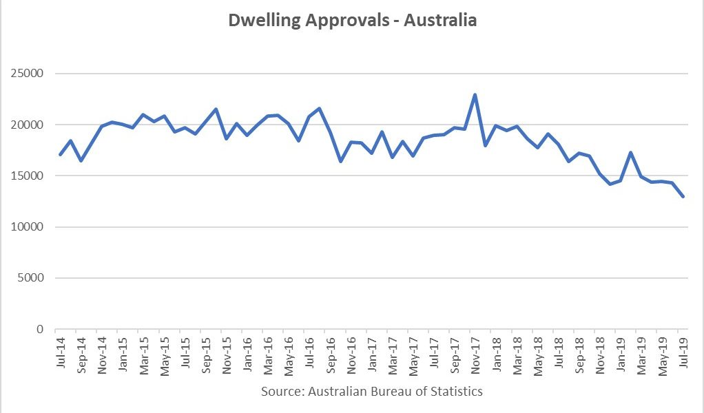 https://sourceable.net/building-approvals-plummet-9-7-in-july/