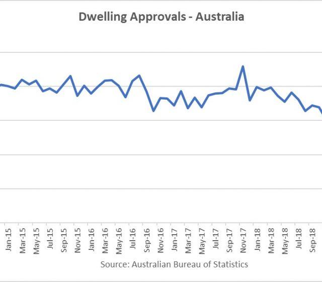 Building approvals plummet 9.7% in July