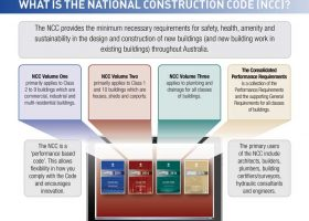 https://sourceable.net/what-is-the-national-construction-code-and-what-is-it-all-about/