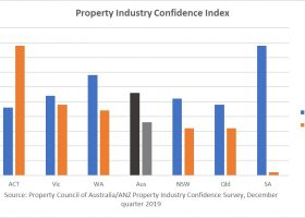 https://sourceable.net/weak-economy-smashes-property-confidence/