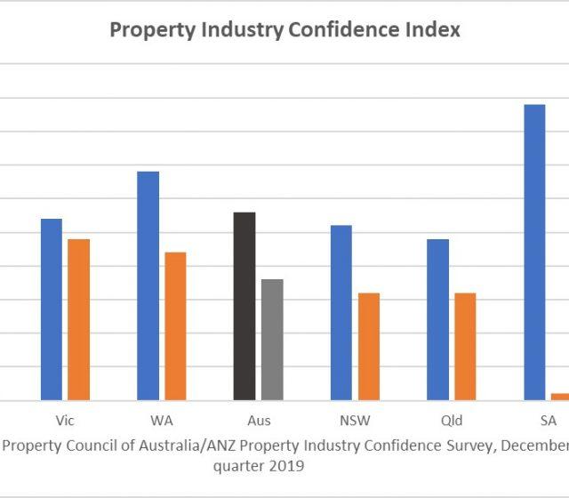 Weak Economy Smashes Property Confidence