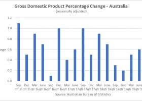 https://sourceable.net/housing-construction-slowdown-drags-down-aussie-economy/