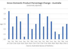 https://sourceable.net/housing-construction-slowdown-drags-down-aussie-economy/