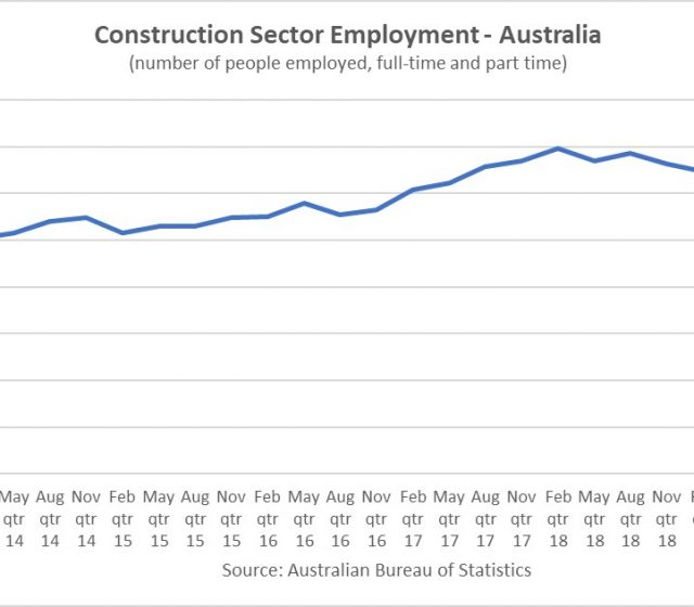 Construction Employment Surges to All-Time Record