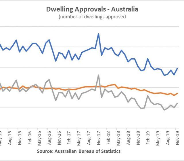 Big Nov rebound for building approvals