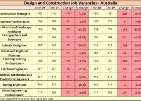 https://sourceable.net/design-and-construction-job-vacancies-fall-across-the-board/