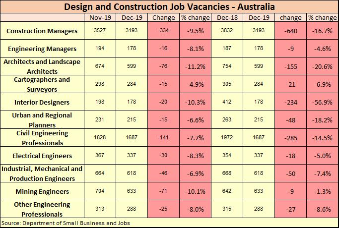 https://sourceable.net/design-and-construction-job-vacancies-fall-across-the-board/