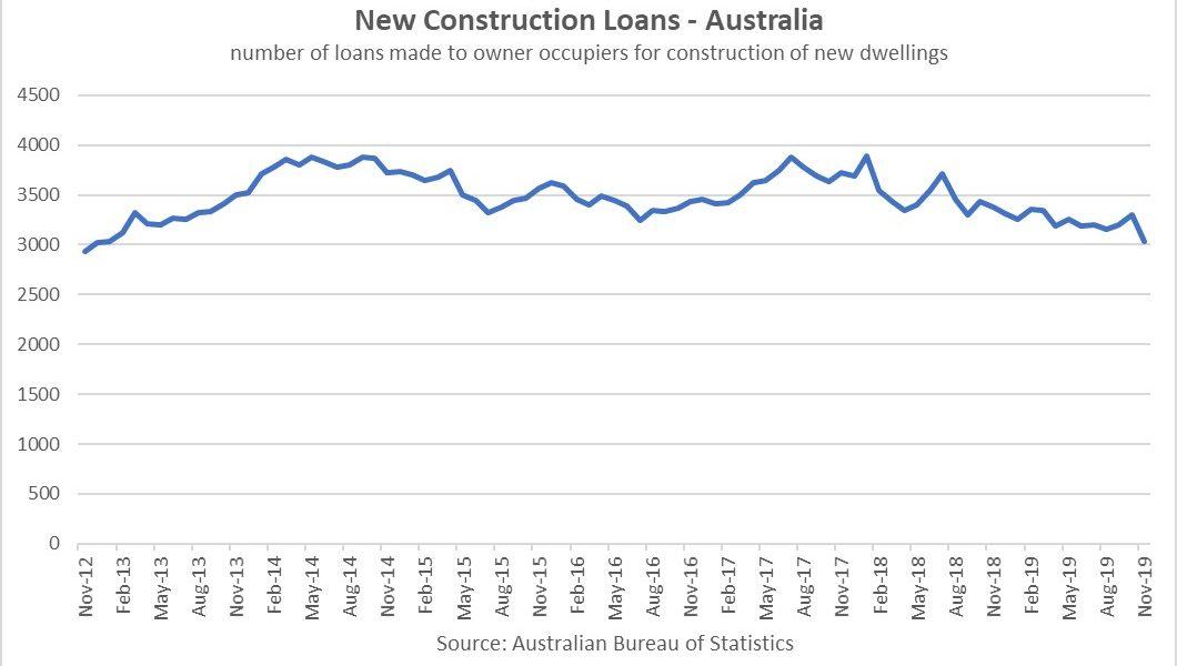 https://sourceable.net/construction-lending-hits-seven-year-lows/