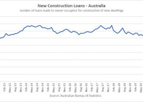 https://sourceable.net/construction-lending-hits-seven-year-lows/