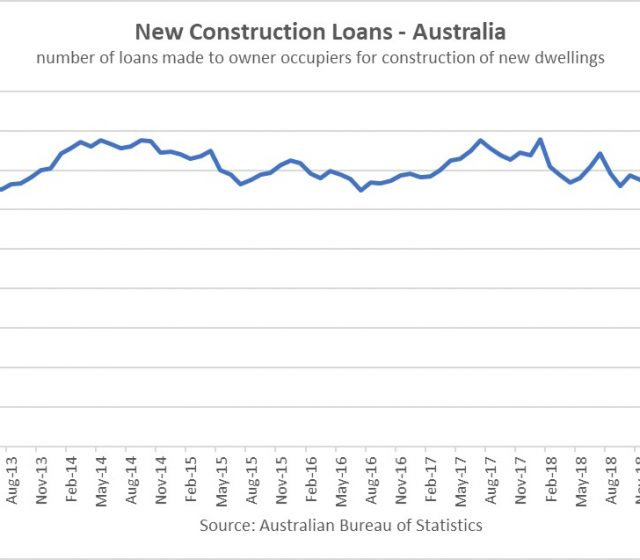 Construction Lending Hits Seven Year Lows