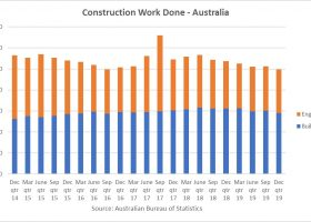 https://sourceable.net/construction-work-falls-in-december/
