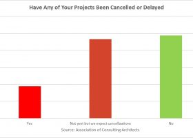 https://sourceable.net/architects-brace-for-project-delays-and-cancellations/