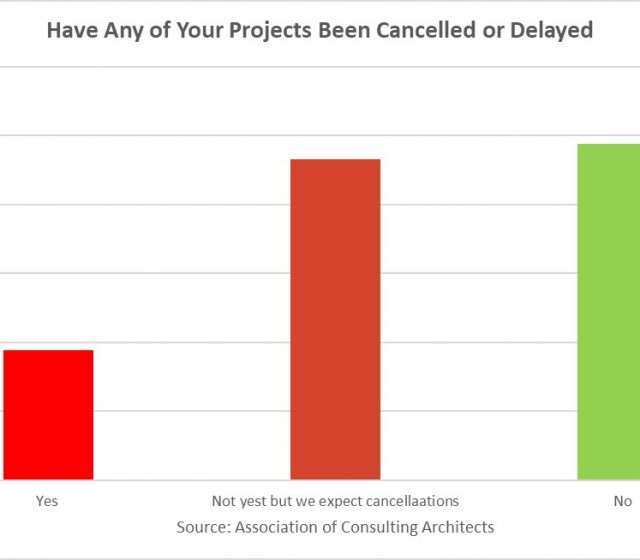 Architects Brace for Project Delays and Cancellations