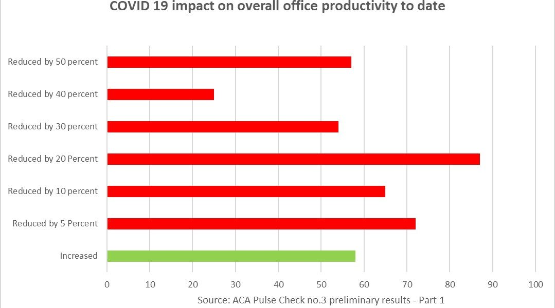 https://sourceable.net/covid-19-has-hammered-architecture-productivity/