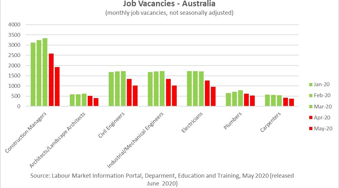 https://sourceable.net/covid-smashes-construction-job-vacancies/
