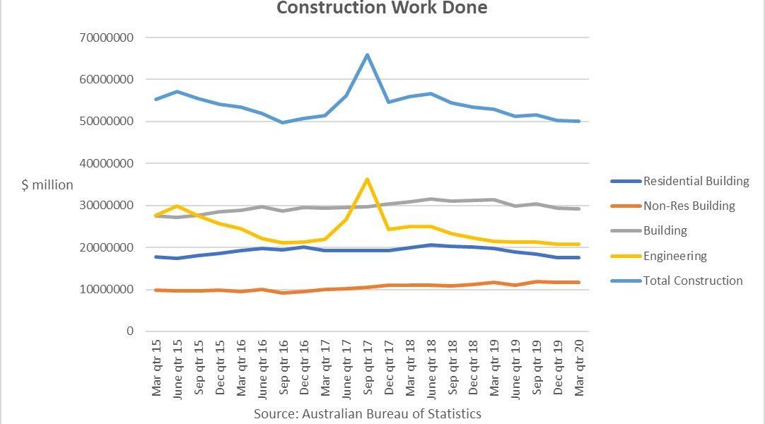 https://sourceable.net/construction-activity-falls-before-covid/