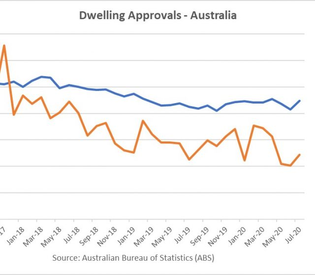 Building Approvals Rise in July