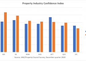 https://sourceable.net/homebuilder-boosts-property-confidence/