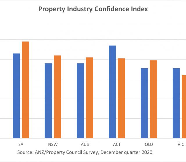 HomeBuilder Boosts Property Confidence