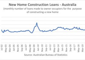 https://sourceable.net/housing-construction-finance-surges-to-record-levels/