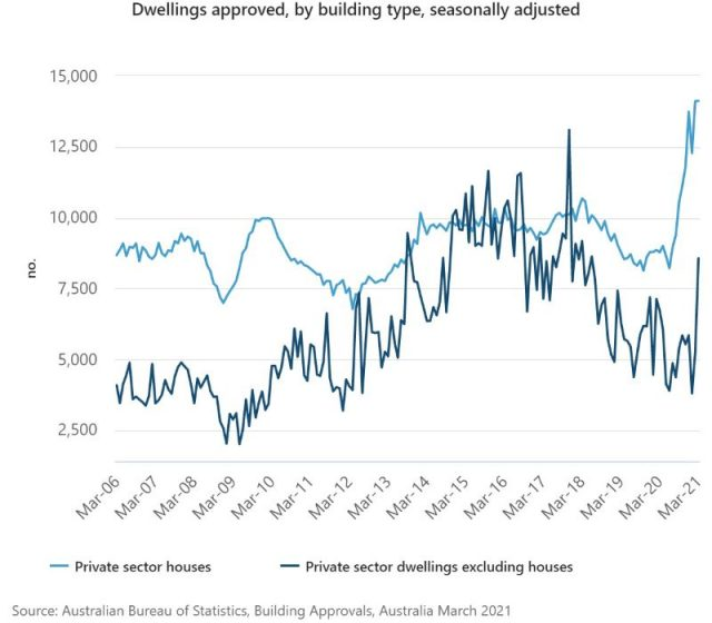 Detached Home Approvals Smash Another Record in March